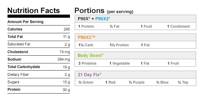 Nutritional Data Turkey Waldorf Salad