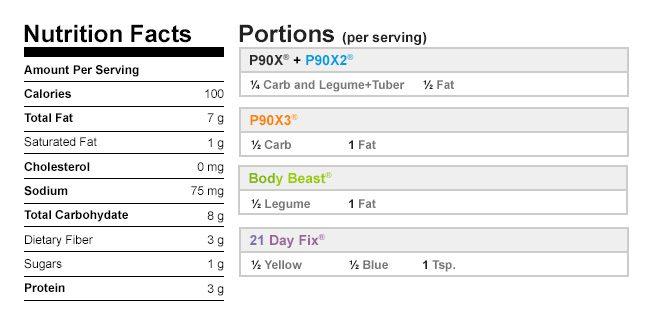 Avocado Hummus Nutritional Data