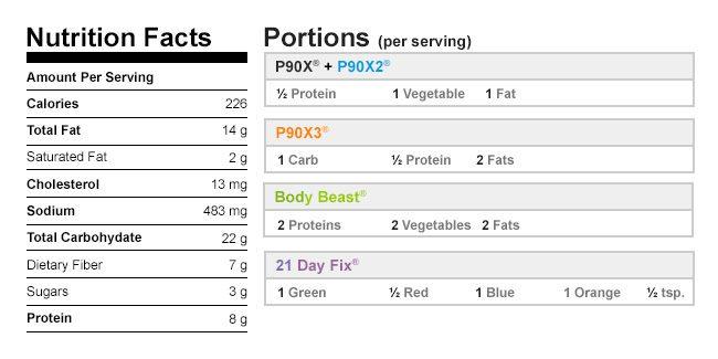 Breakfast Salad Nutritional Data