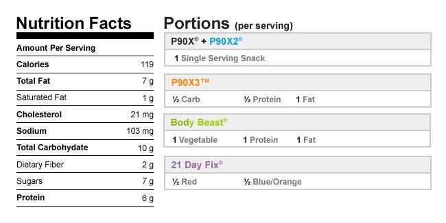 Pumpkin Protein Muffins NutritionalData