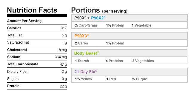 Pumpkin Protein Pancakes NutritionalData